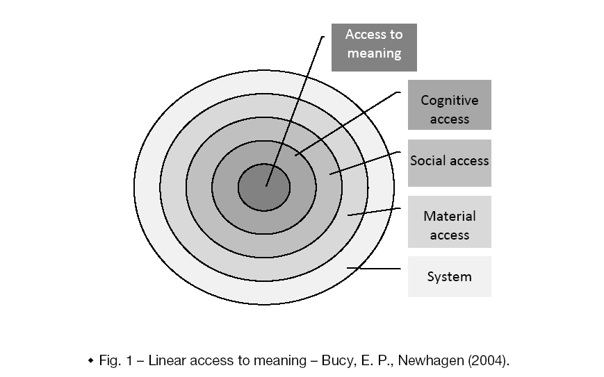 Global-Media-Linear-access-meaning-Bucy-E-P-Newhagen