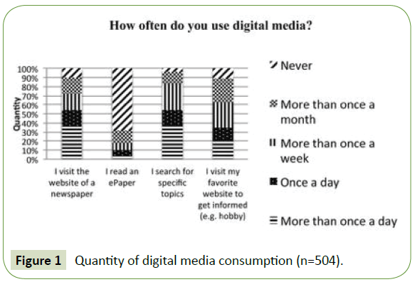 global-Media-quantity-digital-media