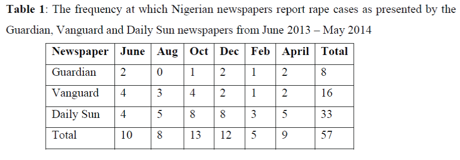 global-media-Nigerian-newspapers