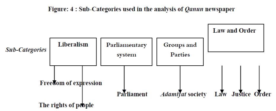 global-media-Sub-Categories
