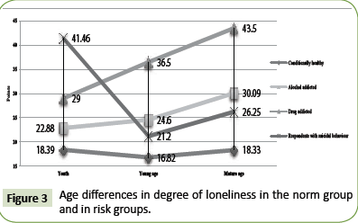 global-media-degree-loneliness