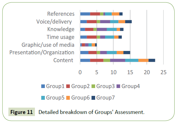 global-media-detailed-breakdown-groups