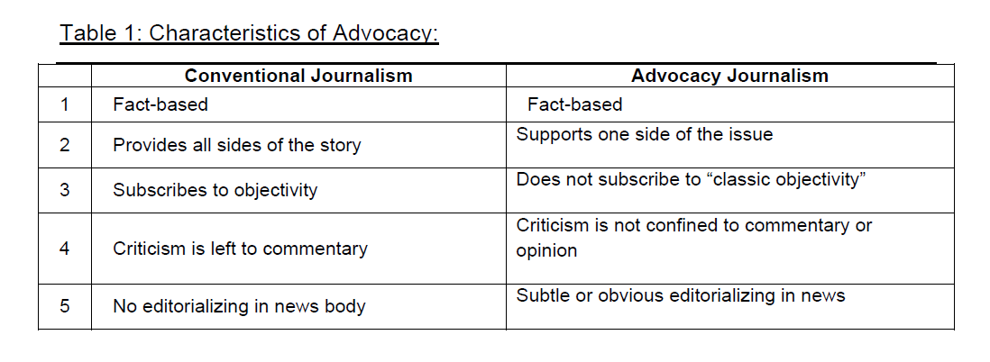 global-media-journal-Characteristics-Advocacy
