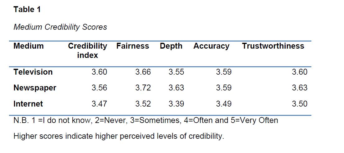 global-media-journal-Medium-Credibility-Scores