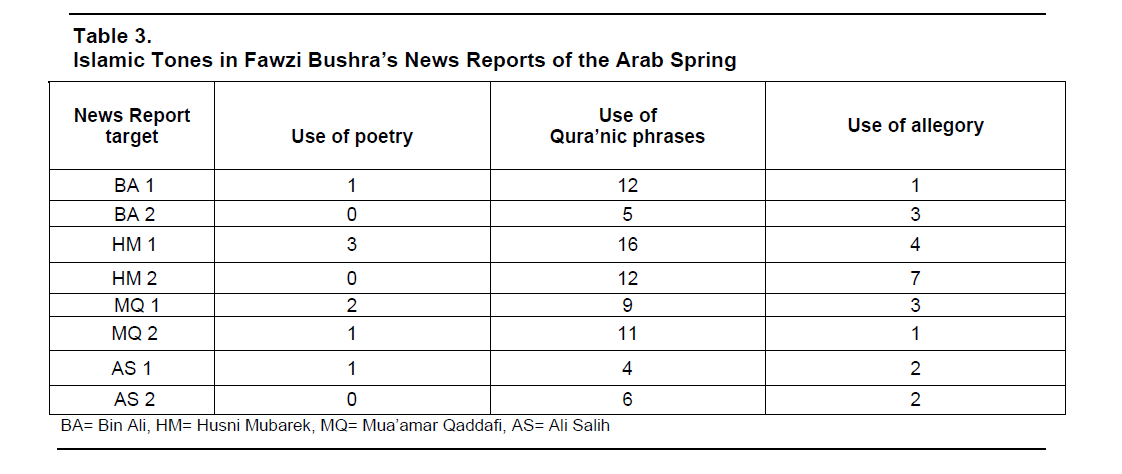 global-media-journal-Reports-Arab-Spring