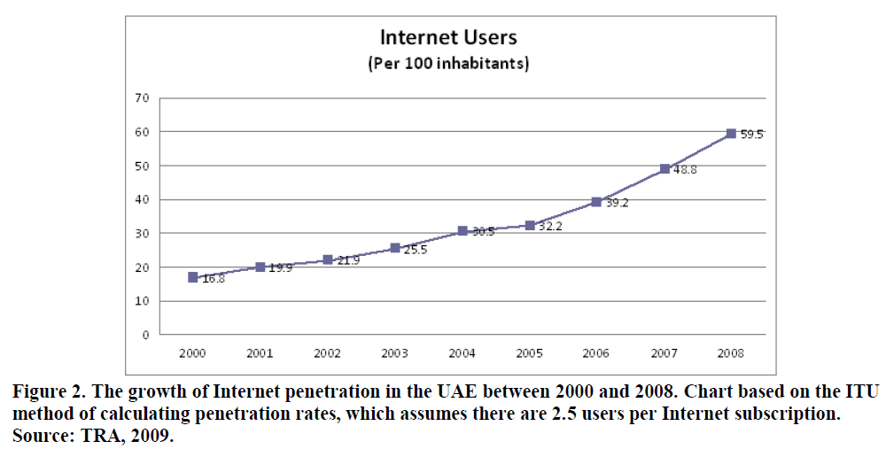 global-media-journal-internet-penetration-9-16-11-g002