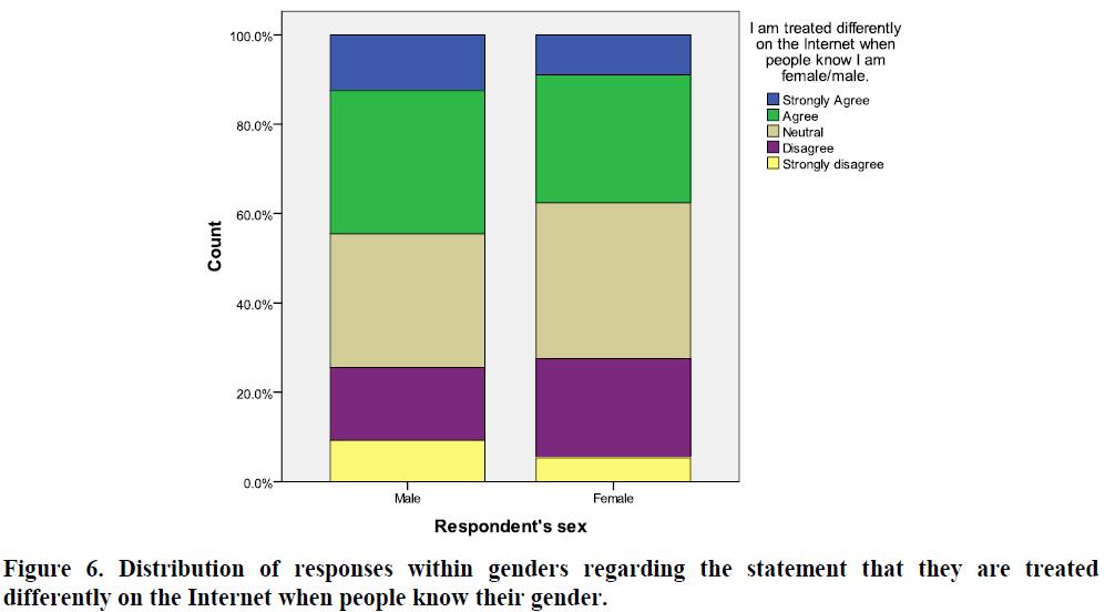 global-media-journal-responses-within-genders