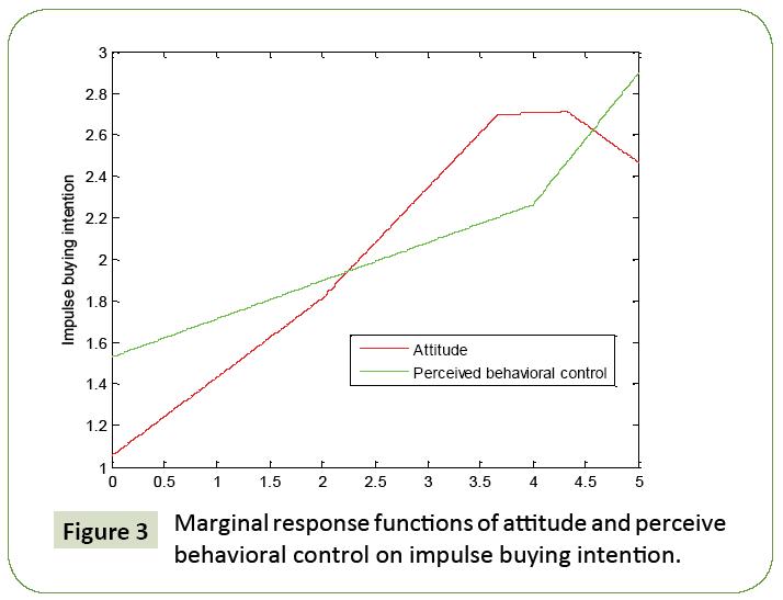global-media-marginal-response-function-attitude