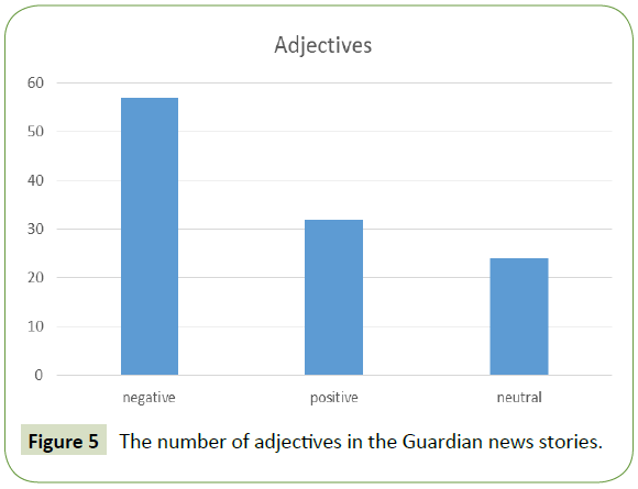 global-media-number-adjectives-guardian-news