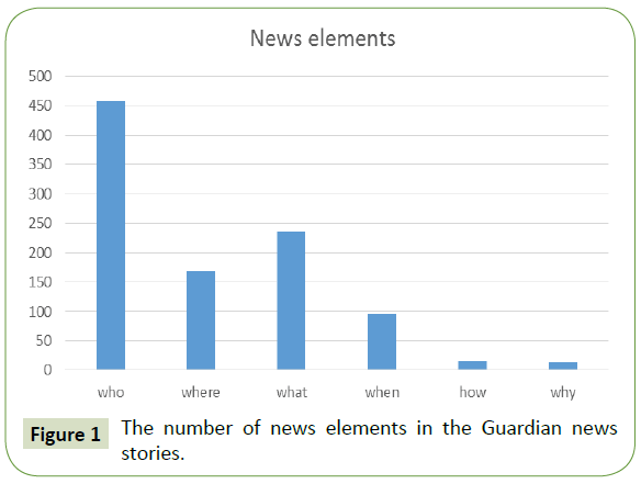global-media-number-news-elements-guardian-news