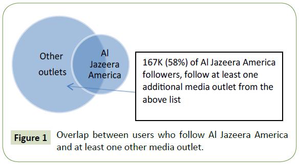 global-media-overlap-users-media-outlet