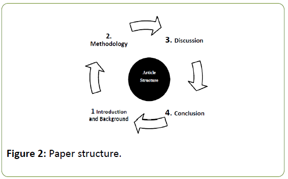 global-media-paper-structure