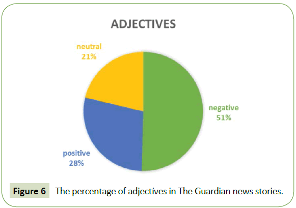 global-media-percentage-adjectives-guardian-news