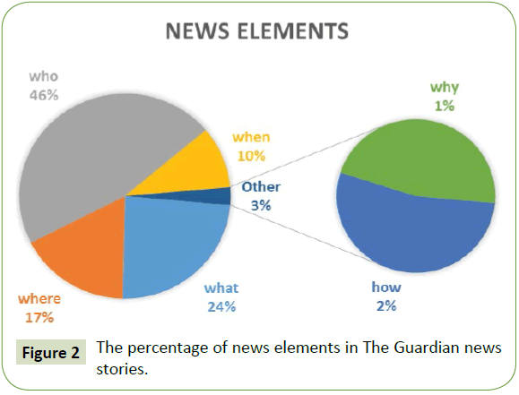 global-media-percentage-news-elements-guardian-news