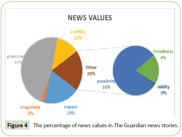 global-media-percentage-news-values-guardian-news