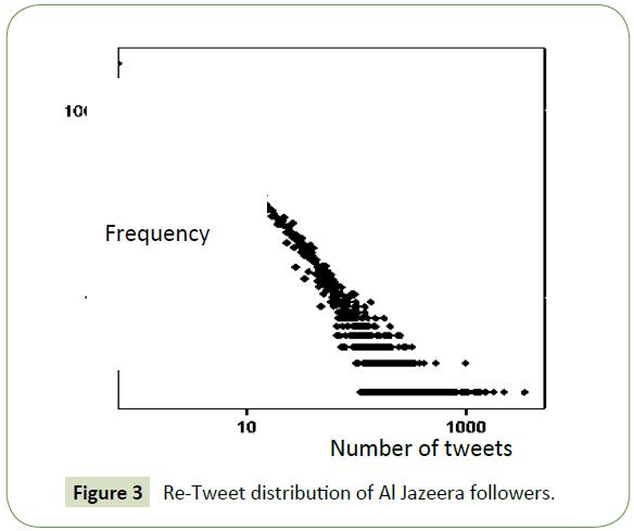 global-media-re-Tweet-distribution
