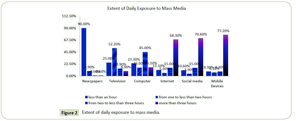 global-mediajournal-daily-exposure
