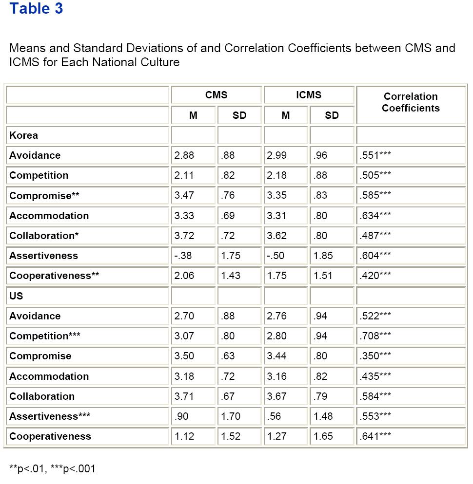 globalmedia-Means-Standard-Deviations