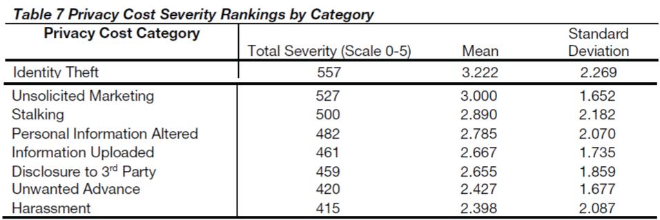 globalmedia-Privacy-Cost-Severity-Rankings