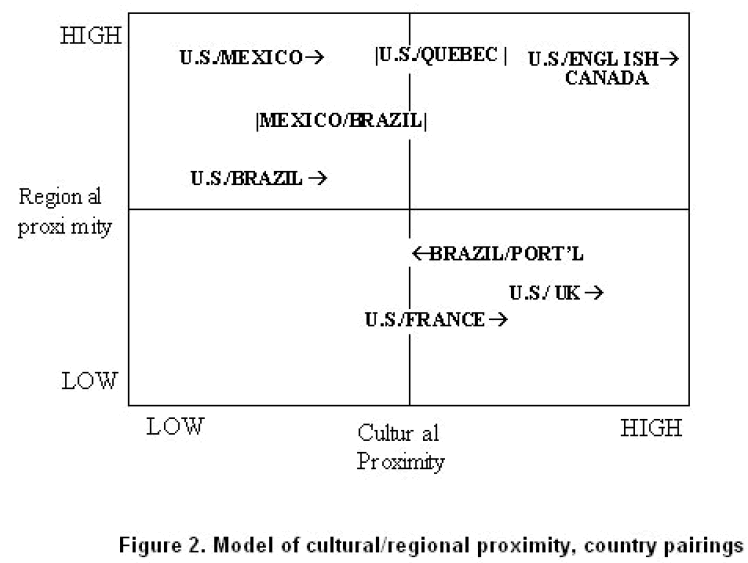 globalmedia-proximity-country-pairings