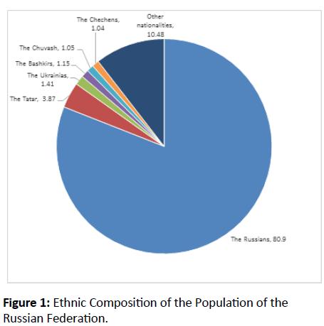 globalmediajournal-Ethnic-Composition