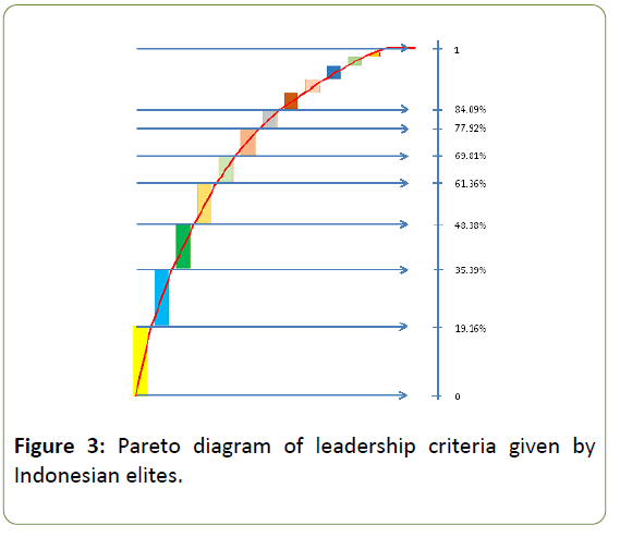 globalmediajournal-pareto-diagram